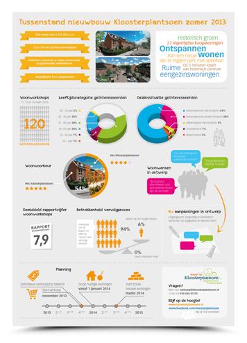 Infographics-Kloosterplantsoen