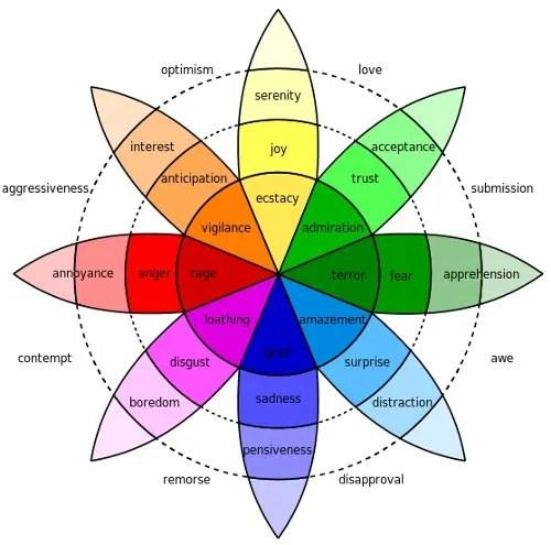 Plutchik-wheel commons.wikimedia.org
