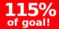 115% of goal