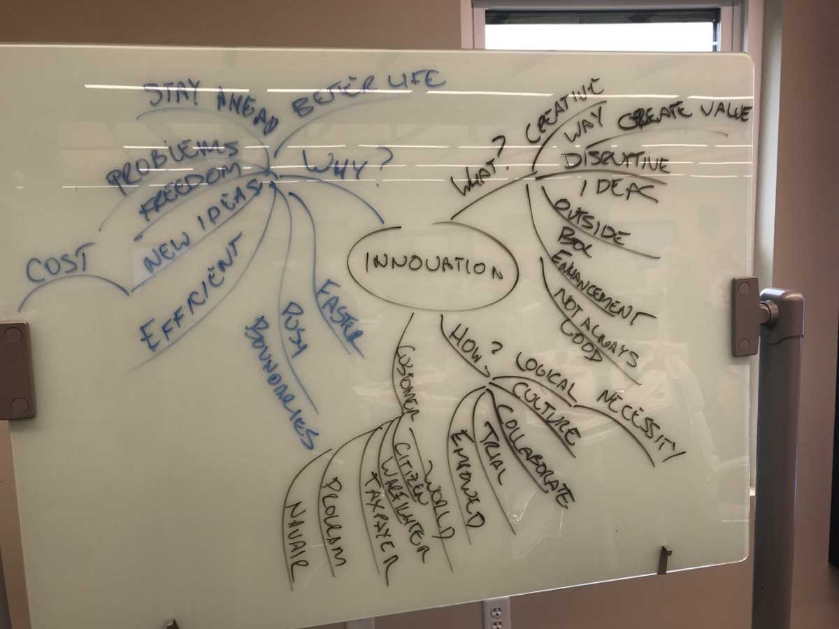 innovation mindmap