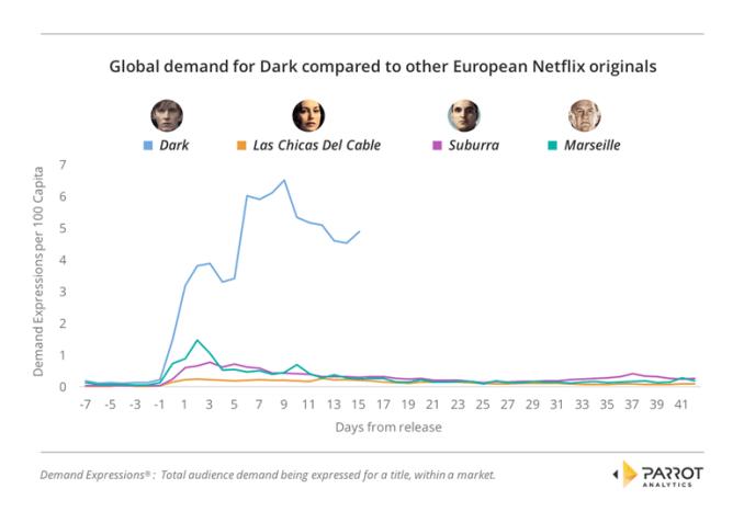 Global demand for Dark