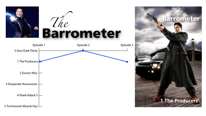 The Barrometer for the Looming Tower