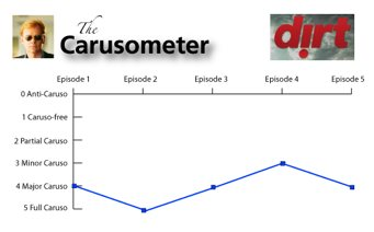 The Carusometer for Dirt