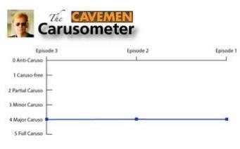 The Carusometer for Cavemen