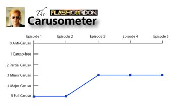 Flash Gordon's Carusometer