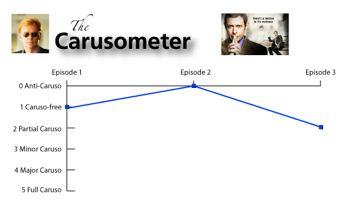 Raines Carusometer