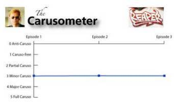 The Carusometer for Reaper