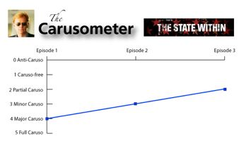 The State Within Carusometer