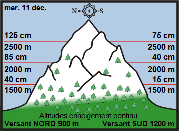 Off Piste snow depths for the Haute Tarentaise. Courtesy of Henry's Avalanche Talk. Off-Piste snow report for December 13, 2019 for the Northern French alps.