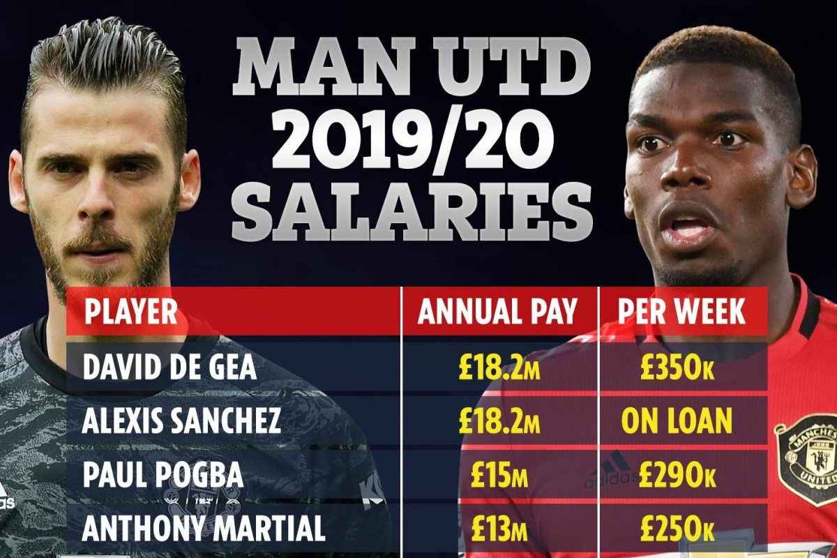 Man Utd S 2019 20 Salaries Revealed With De Gea Sanchez And Pogba Top Earners At Club In 150m Splash On Wages The Us Sun