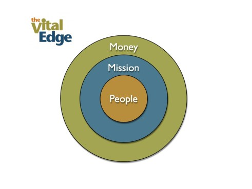 People-Centered, Mission-Driven Business