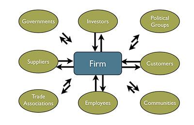 Stakeholder Model