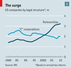 Partnership Growth