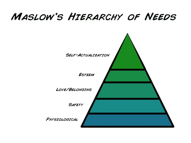 Maslows Hierarchy