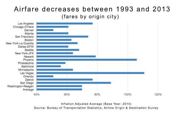 Airfare-Declines