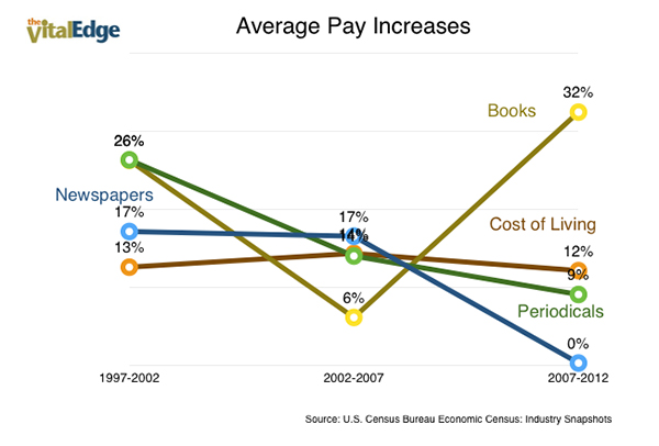 Publishers Pay