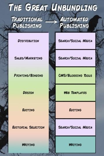 The-Publishing-Process-Unbundled