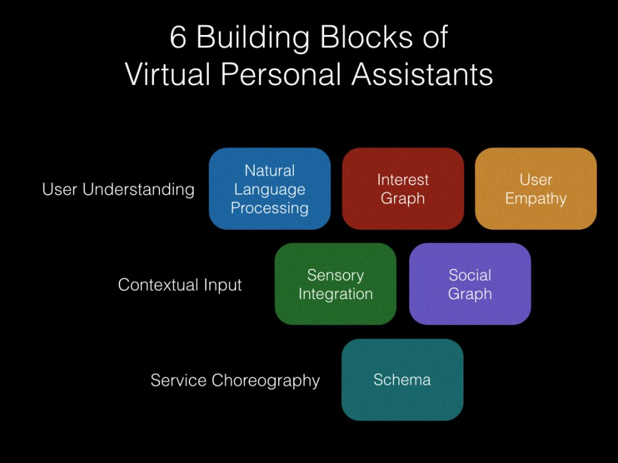 6 VPA Building Blocks