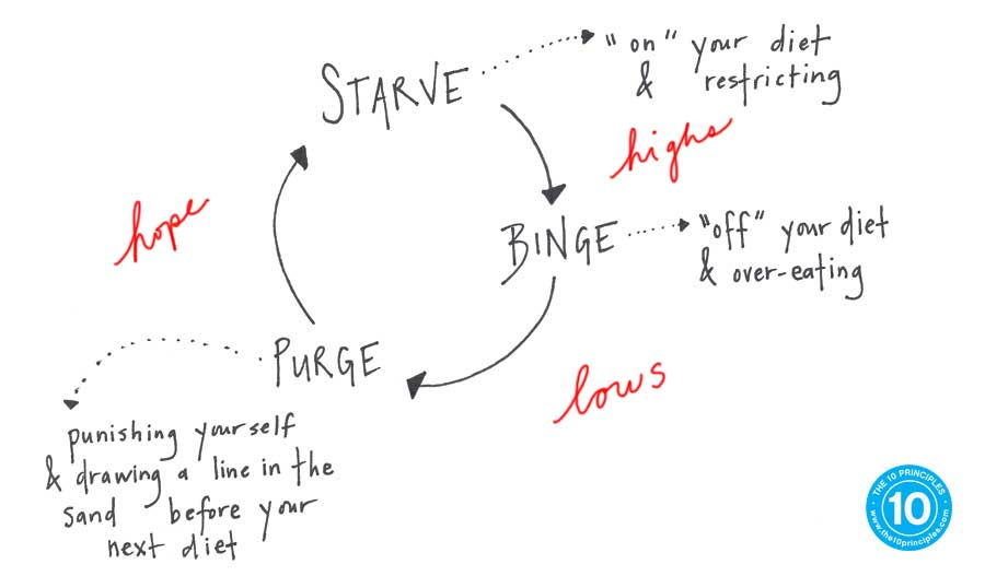 Binge Purge Cycle - all these self-defeating choices have similar patterns