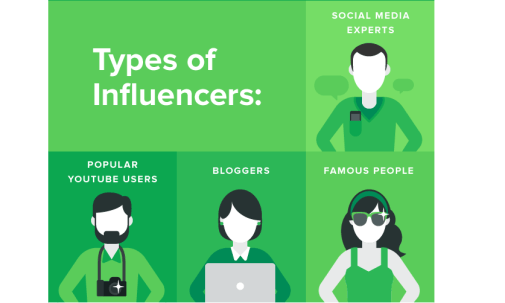 types of social media key influences