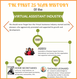 Virtual Assistant Industry History