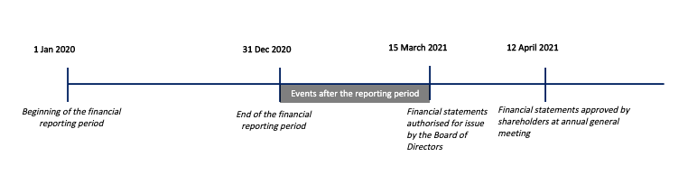 Illustration of events after the reporting period