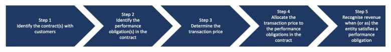 The 5 steps of the revenue recognition process