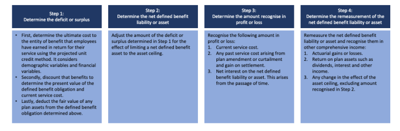 The summary of accounting for defined benefit plans