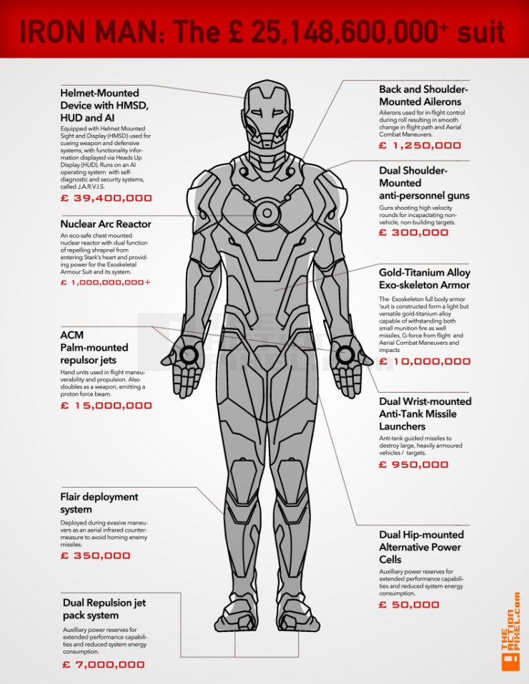 Ironman Suit Costs © 2014 Dulani Wilson  / theactionpixel.com