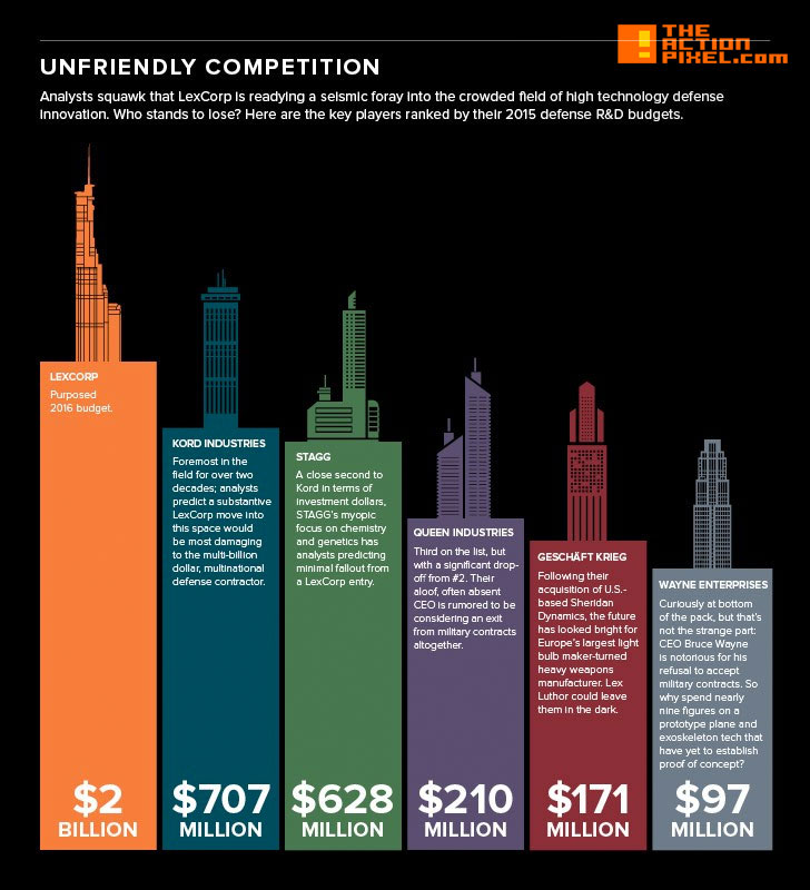 infographic. DC tycoons. batman v superman. dawn of justice. dc comics. wb. wired.com