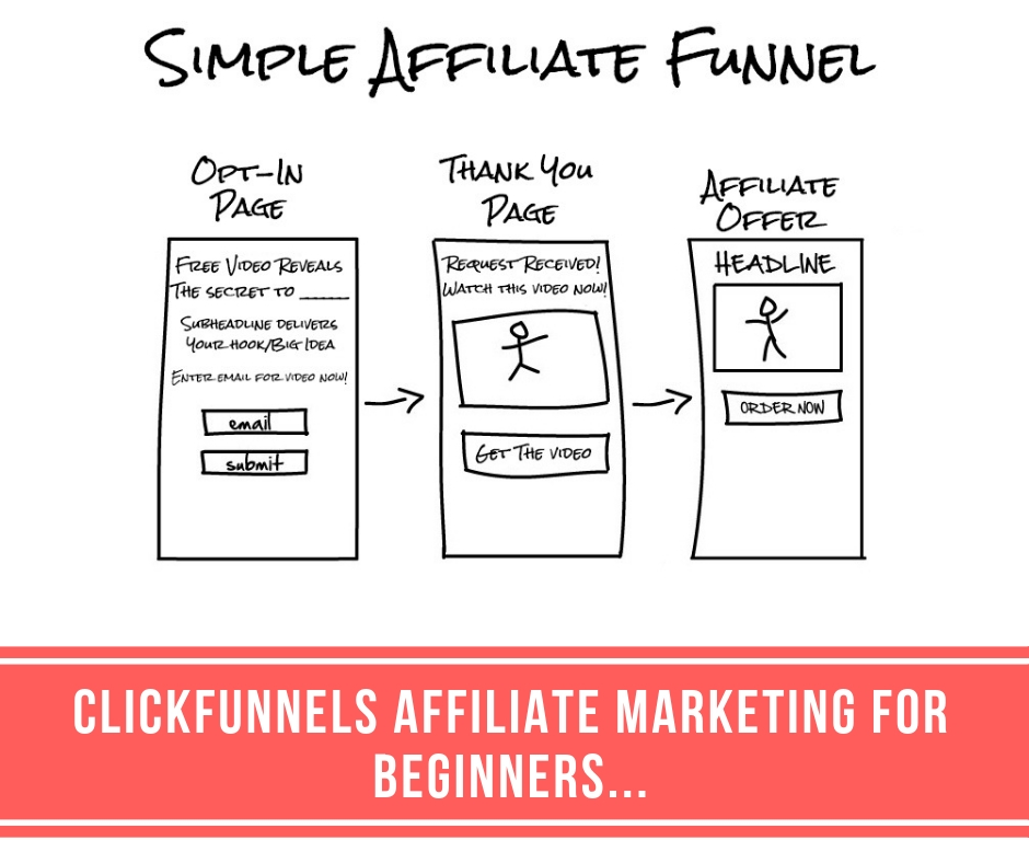ClickFunnels Affiliate Marketing for Beginners I The Affiliate Hub