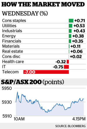 The benchmark S&P/ASX 200 Index managed to eke out a 0.1 per cent gain.