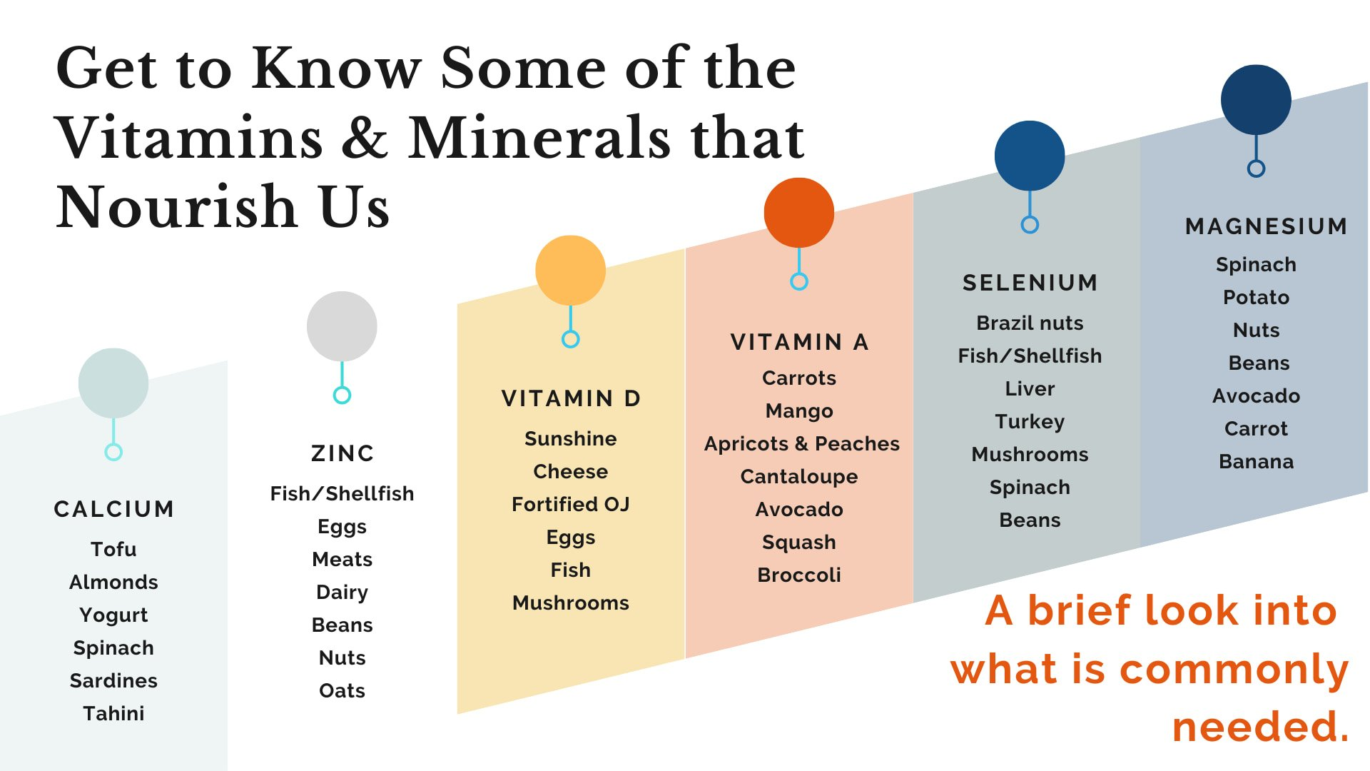 nutrients and what foods we need