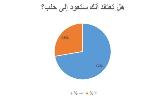 نظرة على البيانات: هل تعتقد أنك ستعود إلى حلب؟