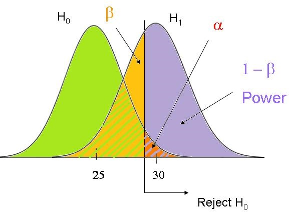 Confusing Statistical Terms #2: Alpha and Beta - The Analysis Factor