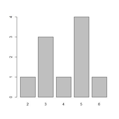 R Is Not So Hard! A Tutorial, Part 11: Creating Bar Charts