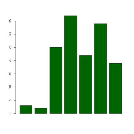 R Is Not So Hard! A Tutorial, Part 11: Creating Bar Charts - The