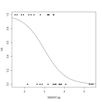 Generalized Linear Models in R, Part 3: Plotting Predicted