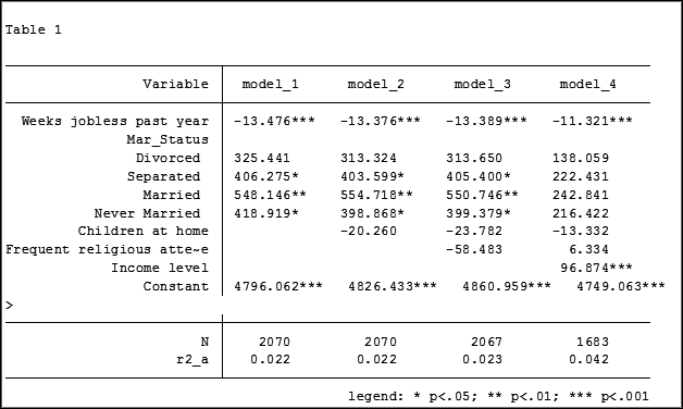 Using the Same Sample for Different Models in Stata - The Analysis