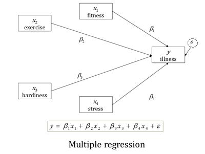 sem-regression