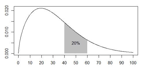 A plot showing the probability of death between the ages of 40 and 60 at about 1 in 5.