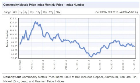 metal mining index