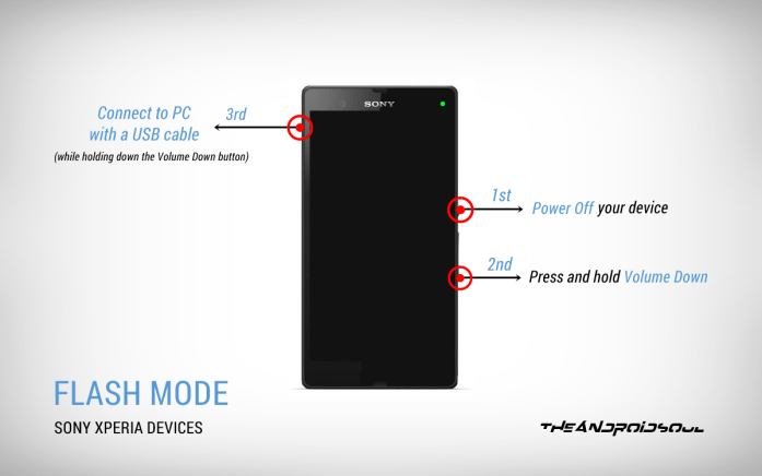 Sony Xperia Devices Flash Mode