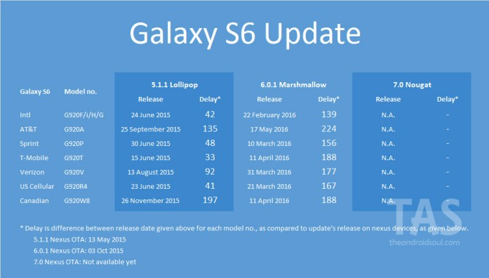 galaxy s6 Nougat update release
