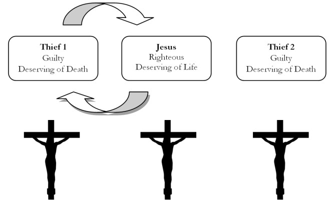 Figure 2 Cross