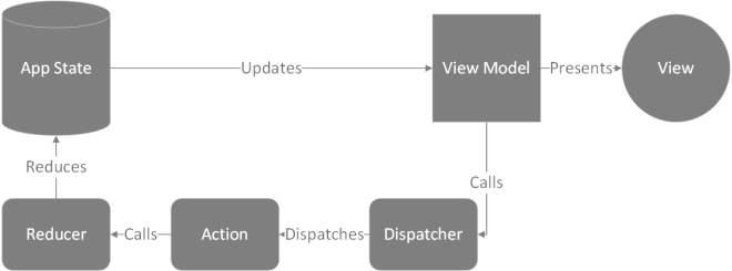 The Redux architecture with the view model