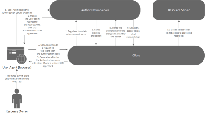 The OAuth 2.0 Authorization Grant flow