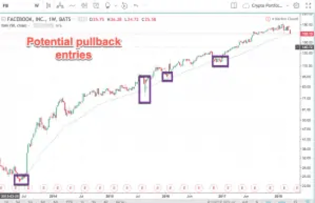 potential pullback entries