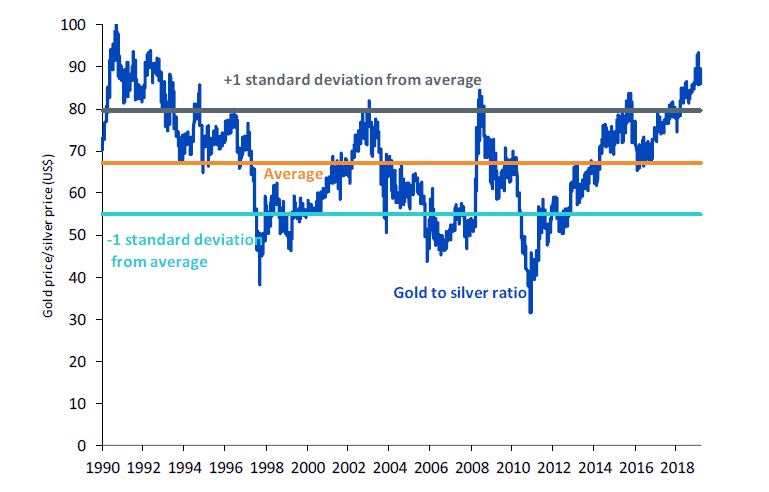 Gold to Silver price ratio