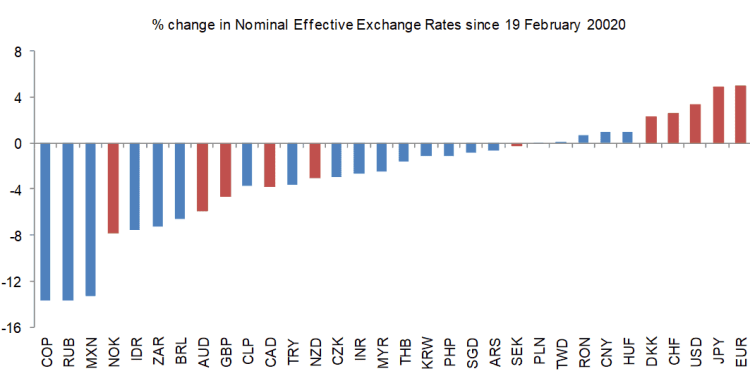 Major currencies' performance in past 3 weeks far from homogeneous, sometimes for good reason